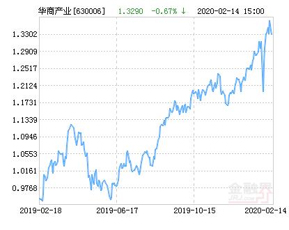 华商产业升级混合基金最新净值涨幅达2.78%
