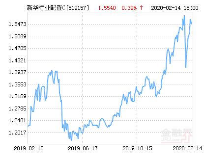新华行业灵活配置混合C基金最新净值涨幅达2.77%