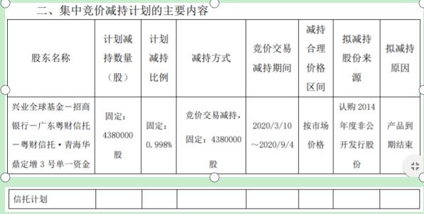 青海华鼎股东兴全减持438万股