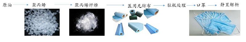口罩主要生产流程 来源:华创证券