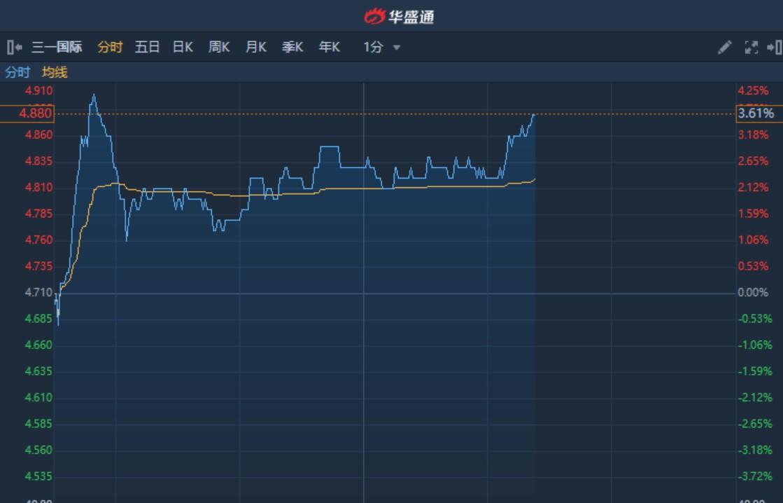 港股异动︱获招商证券看高至5.47港元 三一国际(00631)升近4%创逾8年新高