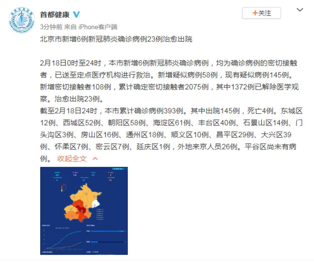 北京市新增6例新冠肺炎确诊病例,23例治愈出院