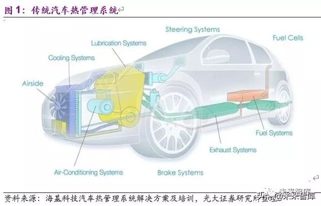 新能源汽车热泵空调行业深度报告