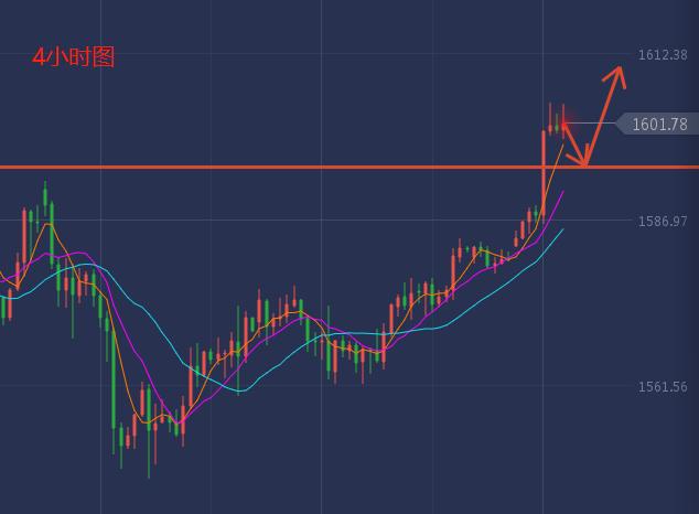 萧炎霆:黄金市场看涨情绪爆棚!1611高点必破!油看涨