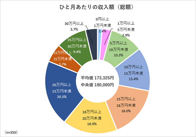 调查:日本单身年轻女性超一半难以维持生计
