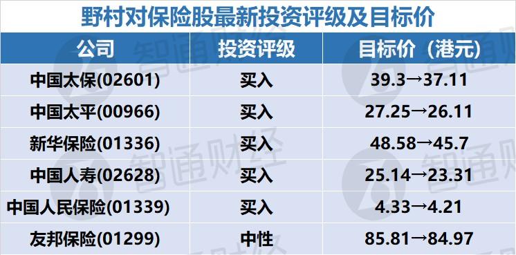 """野村:低息环境为保险股主要挑战 予中国太保(02601)及中国太平(00966)""""买入""""评级"""