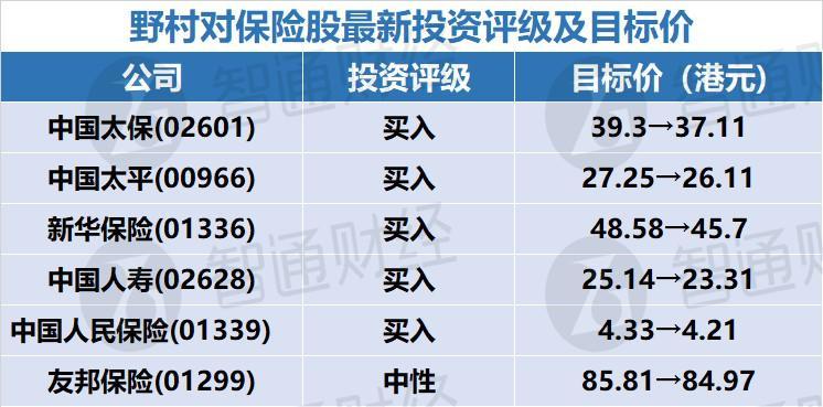 """野村:低息环境为保险股主要挑战 予中国太保及中国太平""""买入""""评级"""