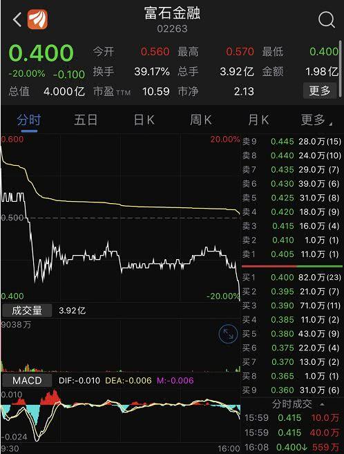 富石金融首挂破发暴跌20% 每手浮亏1000港元