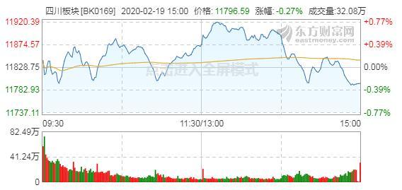 A股低开低走川板回落,2月19日76只个股飘绿跌0.27%