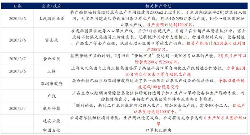 主要企业扩产计划 来源:华创证券