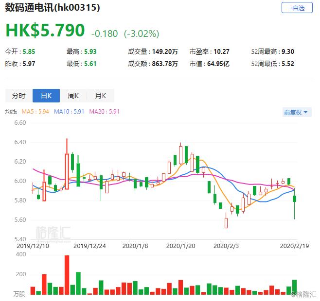 """花旗:降数码通(0315.HK)目标价至6.7港元 维持""""买入""""评级"""