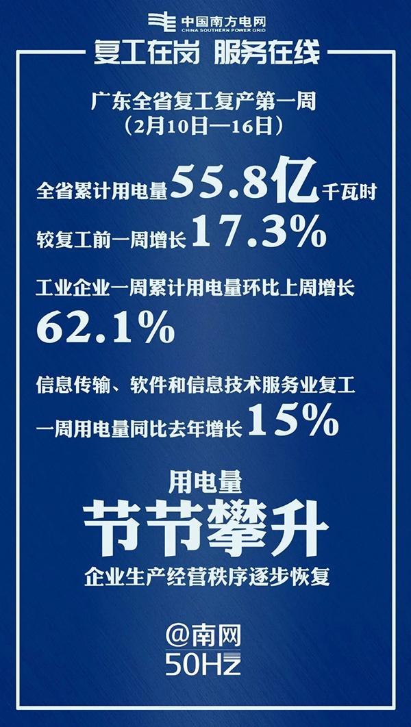 广东工业企业复工首周环比电量增