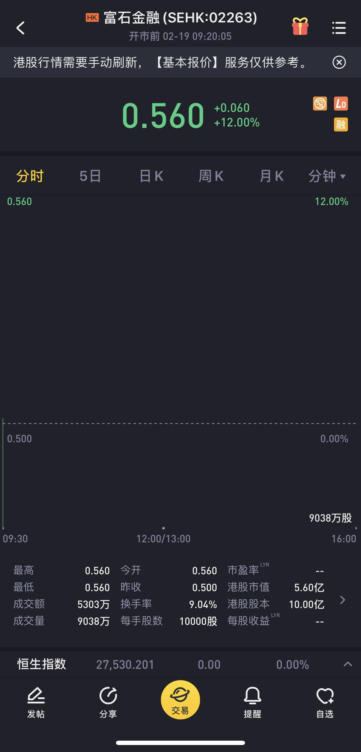 富石金融今日在港上市,首挂高开12%报0.56港元