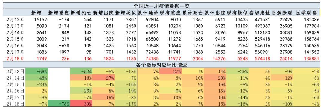 【国君宏观】肺炎疫情、政策与春节返工情况跟踪——2020年突发风险系列之日度数据(2月19日)