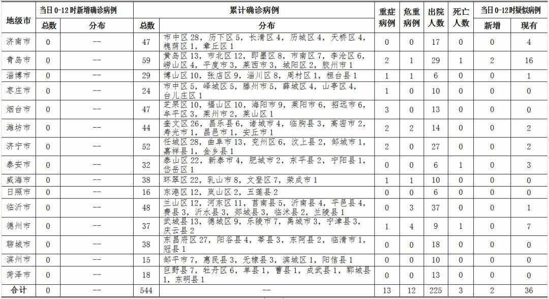 """2月19日各地疫情数据:多省份通报确诊病例""""零新增""""图片"""