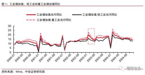中信证券明明:稳经济需依赖货币和财政政策配合发力