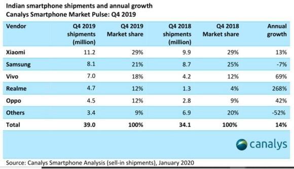 印度2019Q4智能手机市场出货量3900万小米排名第一