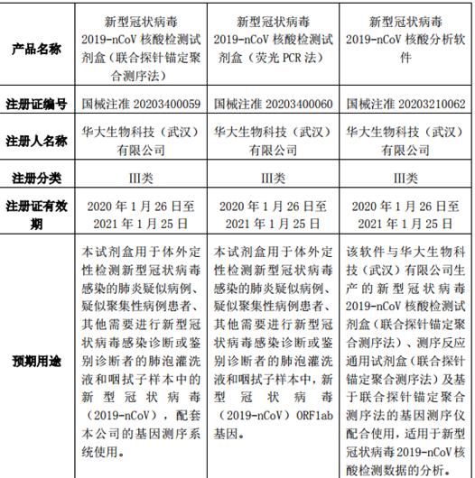 华大基因:子公司取得新型冠状病毒检测产品的三个注册证图片