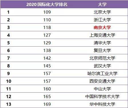 泰晤士2020年国际化大学排名发布,南京大学位列内地高校第三