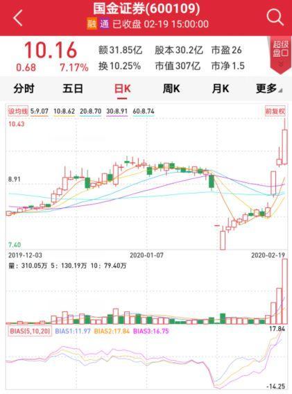 爆款基金狂卖1200亿 利好不断的券商股还能上车吗?