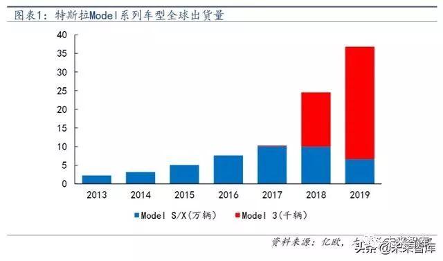 汽车电子行业深度报告:拥抱特斯拉,电子产业链的全新蓝海