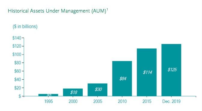 最前线|橡树资本落户北京,霍华德·马克斯盯上中国不良资产市场