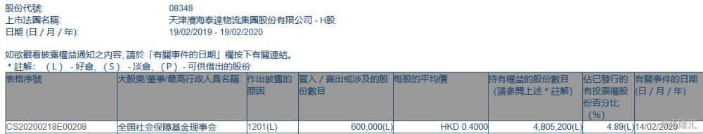 滨海泰达物流(08348.HK)遭全国社保基金理事会减持60万股