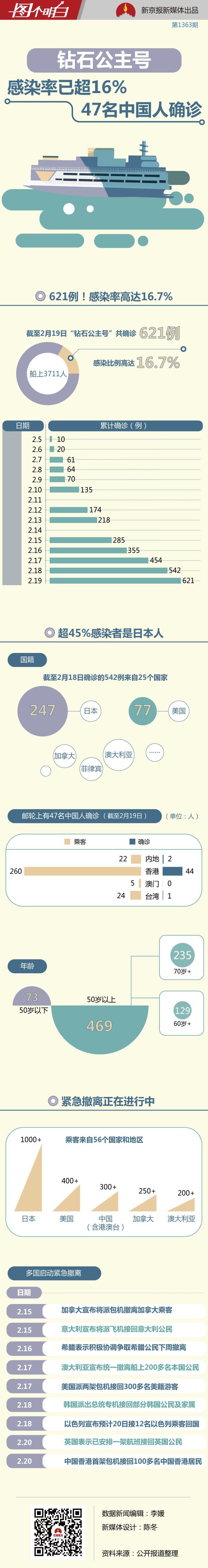 钻石公主号感染率超16% ,47名中国人被确诊图片