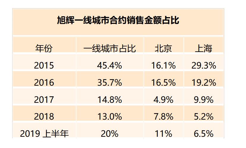 京城拿地错失后 旭辉9.53亿补仓上海与重返一线城市