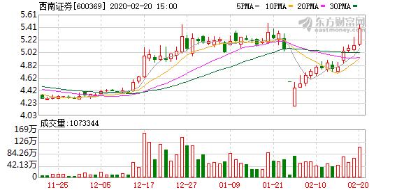 西南证券:母公司1月实现净利4519.52万元