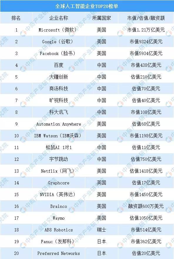全球人工智能企业排行榜发布:微软排名第一 百度领跑中国