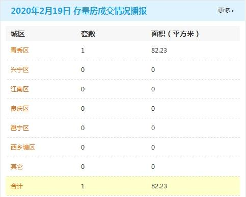 2月19日南宁商品房签约0套 存量房交易1套