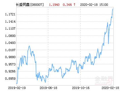 长盛同鑫行业配置混合基金最新净值跌幅达1.59%