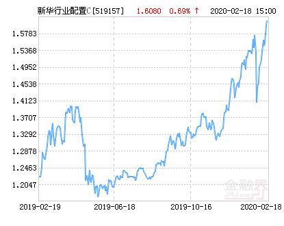 新华行业灵活配置混合C基金最新净值跌幅达1.55%