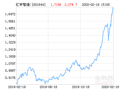 汇丰晋信智造先锋股票C净值下跌1.59% 请保持关注