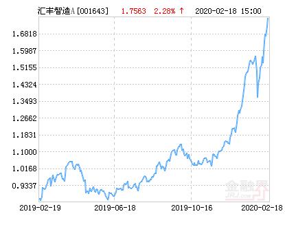 汇丰晋信智造先锋股票A净值下跌1.59% 请保持关注