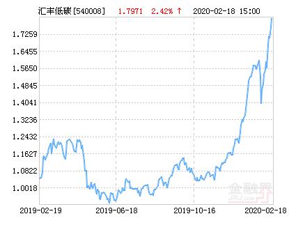 汇丰晋信低碳先锋股票净值下跌1.52% 请保持关注