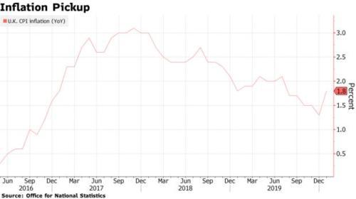 英国1月CPI年率意外升至6个月高点 与英国央行的目标相去不远