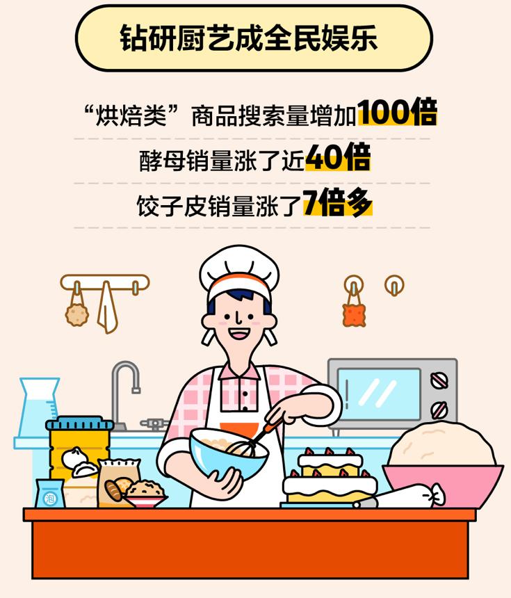 """整月不出门厨房成全民新""""娱乐场所"""":美团外卖""""烘培""""类商品搜索增百倍"""