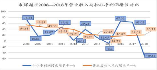 永辉超市:注入资产评估升值11倍 联营企业5年投资额全打水漂