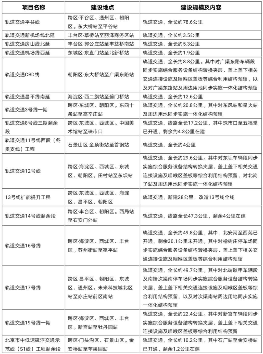 北京公布今年300项市重点工程,有16个轨道交通项目图片
