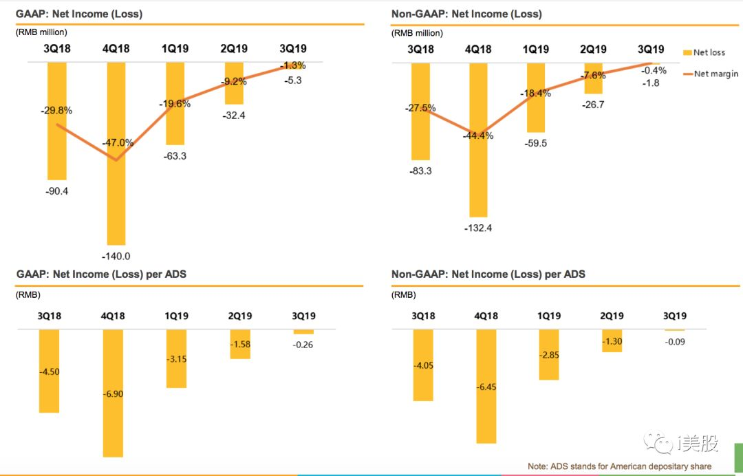 51talk一对一业务单季度盈利 小而美市场