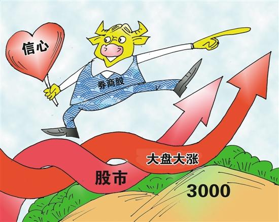 券商股发力 沪指再上3000点