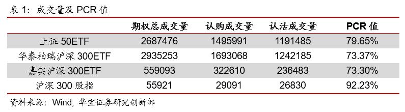 期权日报(20200221):沪深300股指期权迎来第一个到期日