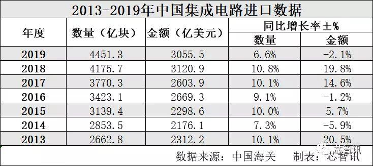 1015.8亿美元!2019年中国集成电