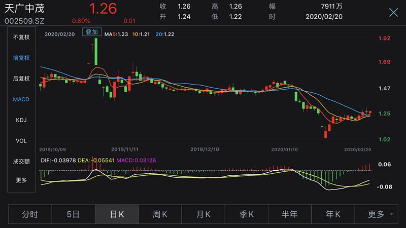 天广中茂因157万债务违约面临破产重整 专家:应杜绝问题股炒作