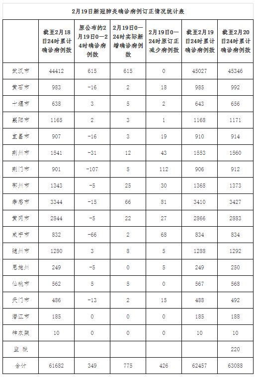 湖北卫健委:2月19日全省新增确诊病例由349例订正为775例图片