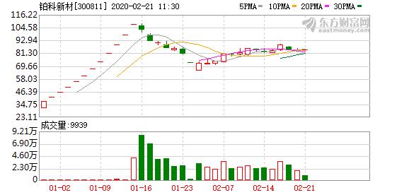 铂科新材股东户数下降5.57%,户均持股7.56万元