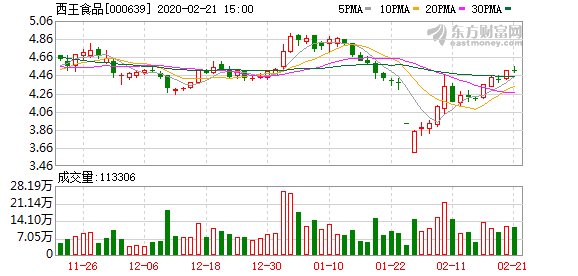 西王食品:控股股东股权结构可能变化