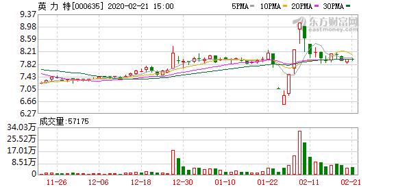 英力特最新股东户数下降8.46%